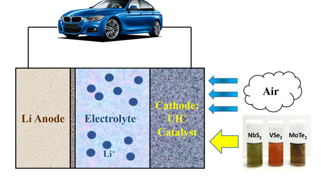 Lithium-Air Battery Process