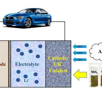 Lithium-Air Battery Process
