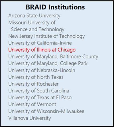 BRAID Institutions list