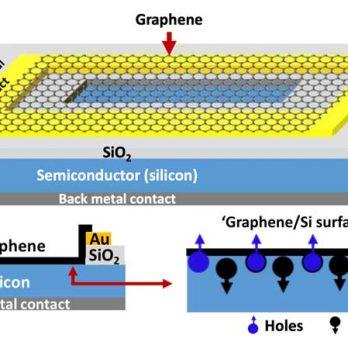 Graphene-semiconductor process