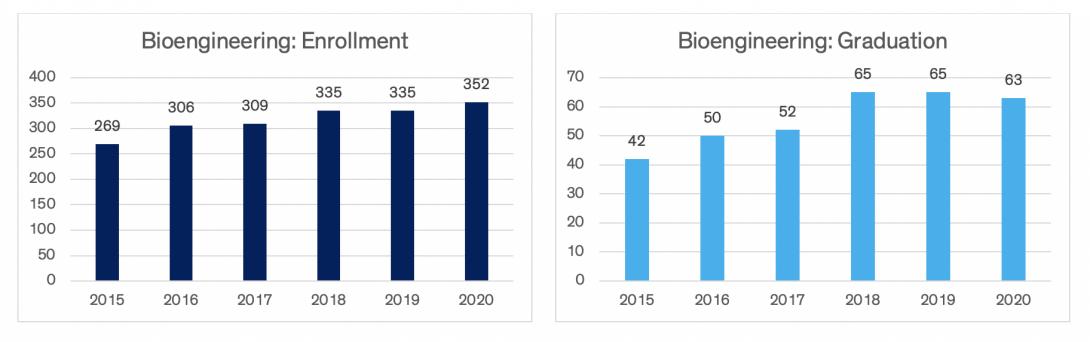 Charts indicating bioengineering enrollment and graduation data