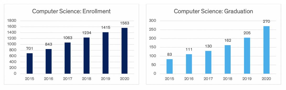Charts indicating computer science enrollment and graduation data