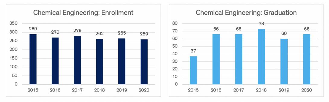 Charts indicating chemical engineering enrollment and graduation data