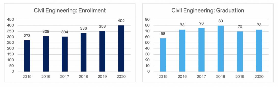 Charts indicating civil engineering enrollment and graduation data