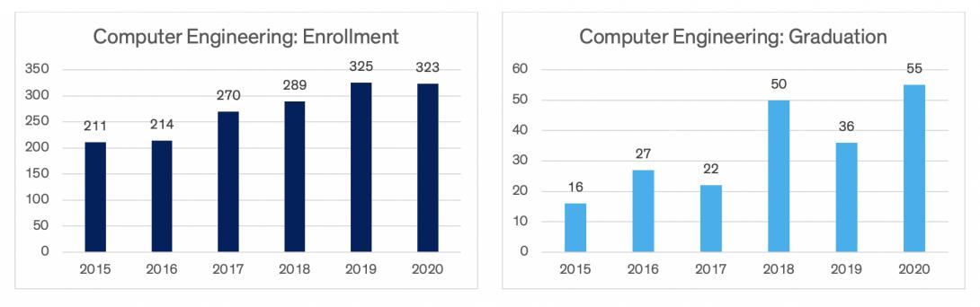 Charts indicating computer engineering enrollment and graduation data