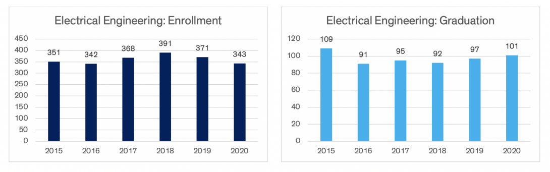 Charts indicating electrical engineering enrollment and graduation data