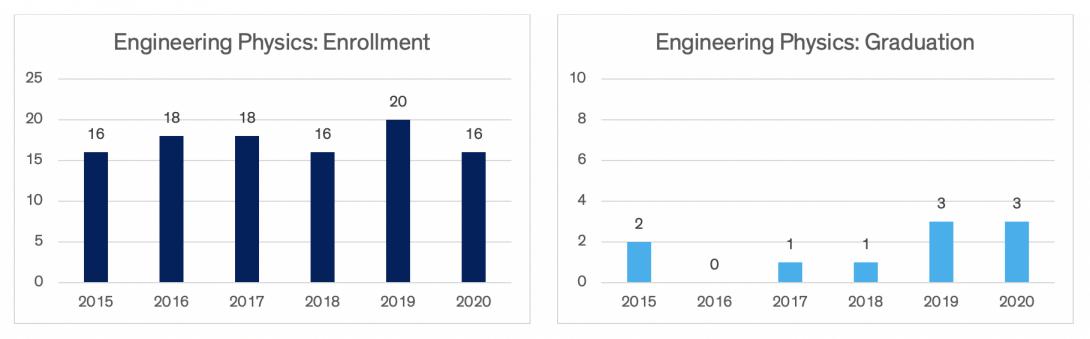 Charts indicating engineering physics enrollment and graduation data