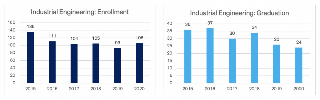Charts indicating industrial engineering enrollment and graduation data