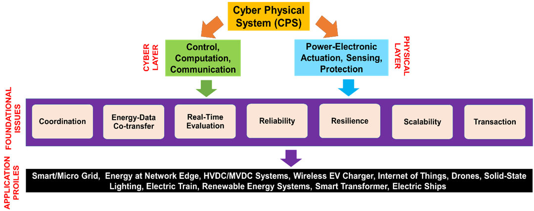 image of cyber physical system